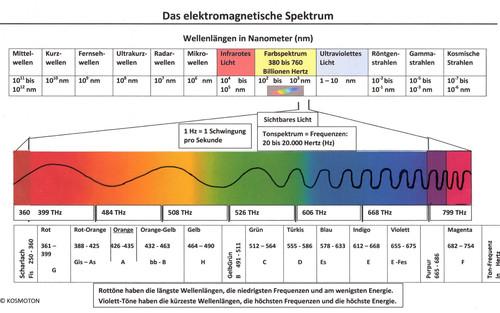 Groß Die Elektromagnetische Spektrum Arbeitsblatt Antworten Bilder ...